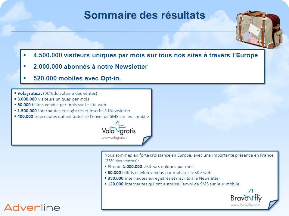 4.500.000 visiteurs uniques par mois sur tous nos sites à travers lEurope 2.000.000 abonnés à notre Newsletter 520.000 mobiles avec Opt-in. 4.500.000