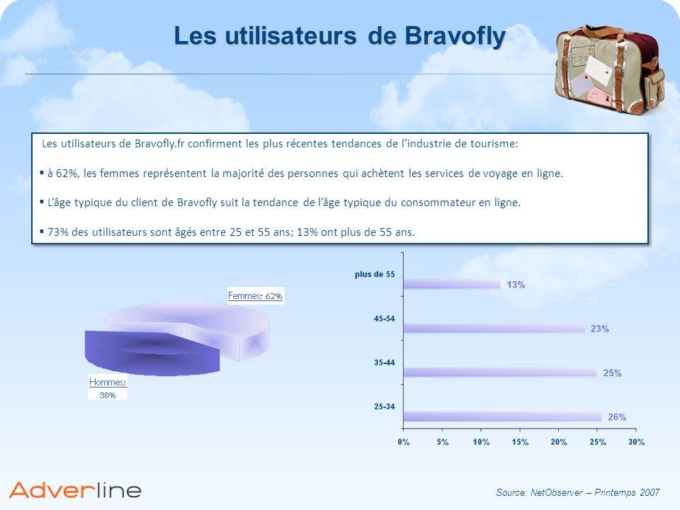 Les utilisateurs de Bravofly Les utilisateurs de Bravofly.fr confirment les plus récentes tendances de lindustrie de tourisme: à 62%, les femmes repré