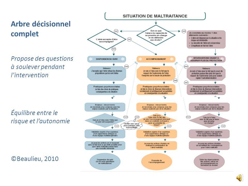 Premières étapes : Ressource suggérée Arbre décisionnel EN MAIN (site N.I.C.E.): Est-ce que la personne âgée a la capacité de comprendre la situation