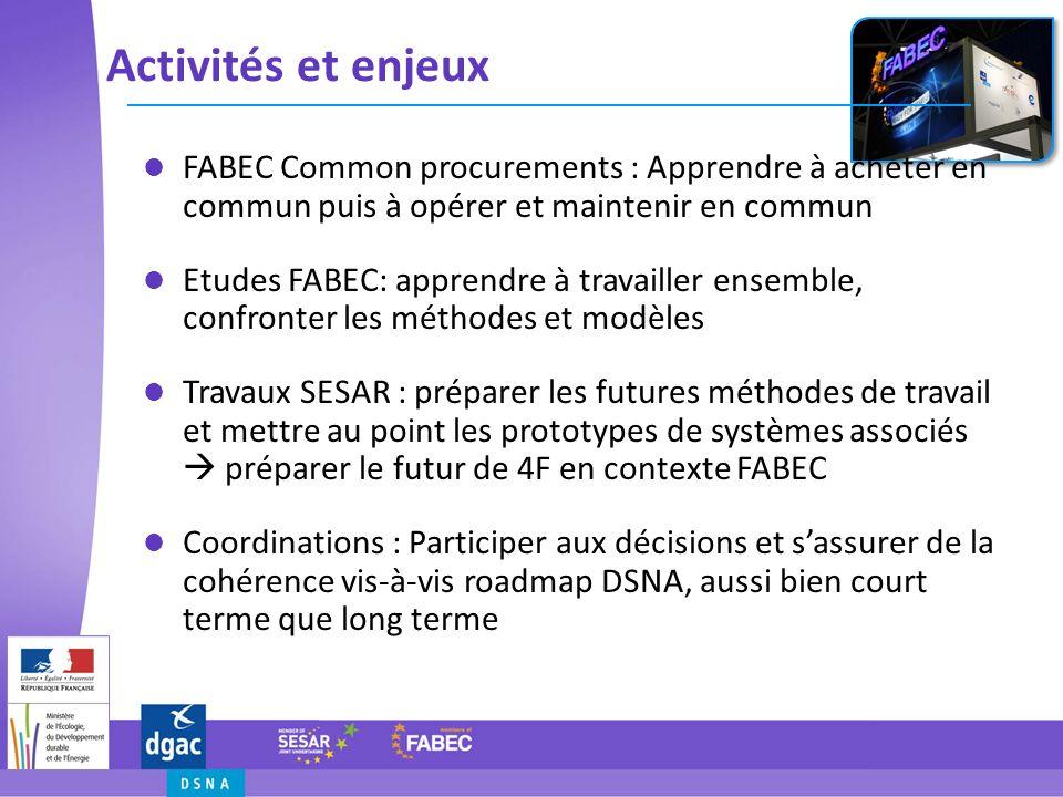 Activités et enjeux FABEC Common procurements : Apprendre à acheter en commun puis à opérer et maintenir en commun Etudes FABEC: apprendre à travaille