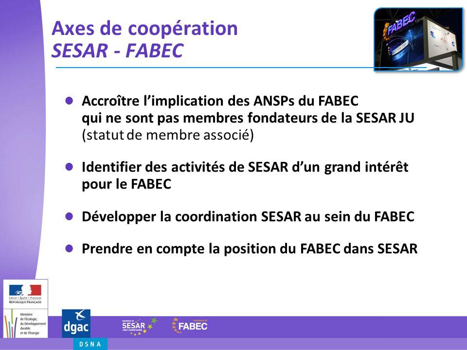Actions en cours au sein du FABEC Mise en cohérence des roadmaps et des concepts opérationnels FABEC et SESAR Implication du FABEC dans les activités de développement de SESAR (par exemple Free Route, XMAN,...) Développement de projets dans le cadre de lappel à propositions In-Flight Trials de la SESAR JU (FAIRSTREAM, FRAMAK, …)