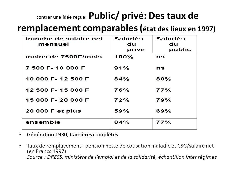 contrer une idée reçue: Public/ privé: Des taux de remplacement comparables ( état des lieux en 1997) Génération 1930, Carrières complètes Taux de rem