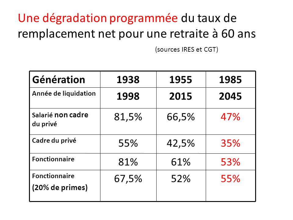 Une dégradation programmée du taux de remplacement net pour une retraite à 60 ans (sources IRES et CGT) Génération193819551985 Année de liquidation 199820152045 Salarié non cadre du privé 81,5%66,5%47% Cadre du privé 55%42,5%35% Fonctionnaire 81%61%53% Fonctionnaire (20% de primes) 67,5%52%55%