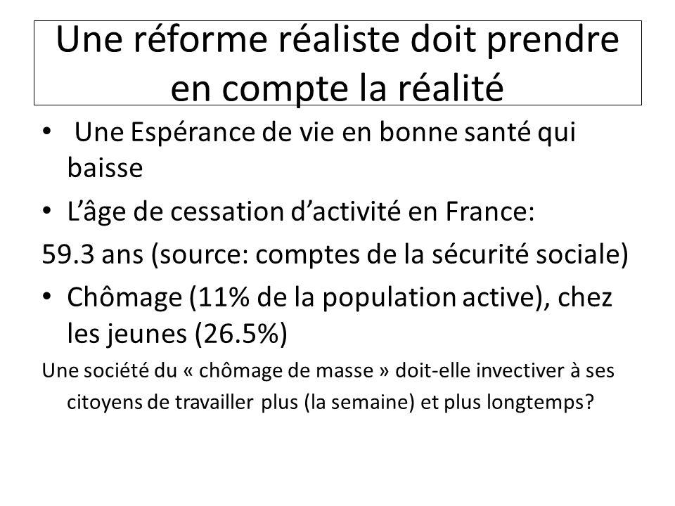 Une réforme réaliste doit prendre en compte la réalité Une Espérance de vie en bonne santé qui baisse Lâge de cessation dactivité en France: 59.3 ans (source: comptes de la sécurité sociale) Chômage (11% de la population active), chez les jeunes (26.5%) Une société du « chômage de masse » doit-elle invectiver à ses citoyens de travailler plus (la semaine) et plus longtemps