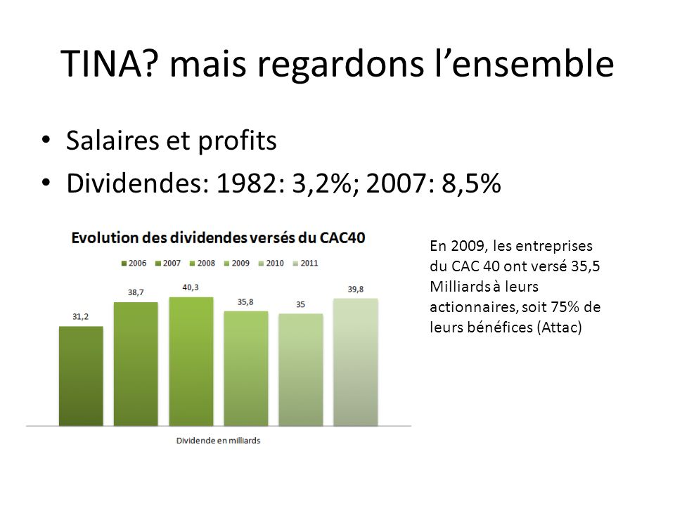 TINA? mais regardons lensemble Salaires et profits Dividendes: 1982: 3,2%; 2007: 8,5% En 2009, les entreprises du CAC 40 ont versé 35,5 Milliards à le