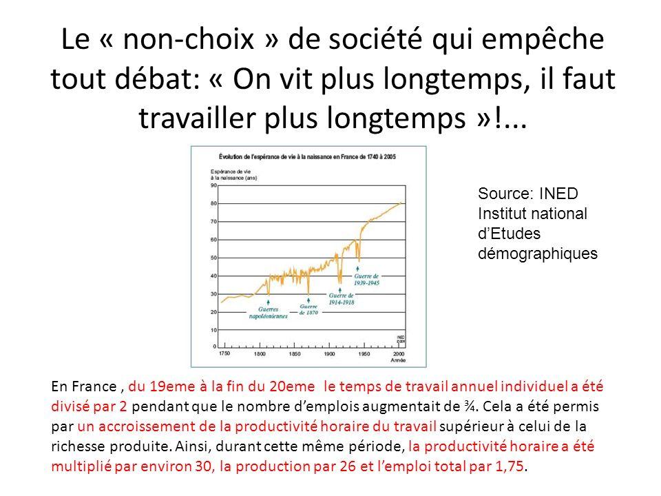 LHISTOIRE NOUS MONTRE que Le partage de la richesse produite (les gains de productivité) peut permettre que laccroissement de lespérance de vie saccompagne dune diminution du temps passé au travail (les deux étant lié).