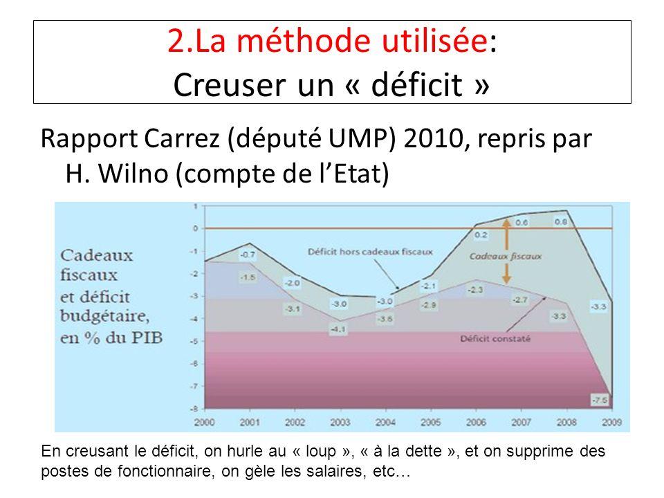 2.La méthode utilisée: Creuser un « déficit » Rapport Carrez (député UMP) 2010, repris par H. Wilno (compte de lEtat) En creusant le déficit, on hurle