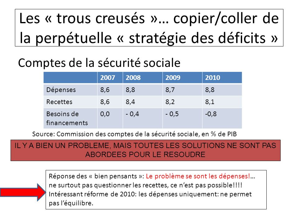 Les « trous creusés »… copier/coller de la perpétuelle « stratégie des déficits » Comptes de la sécurité sociale 2007200820092010 Dépenses8,68,88,78,8