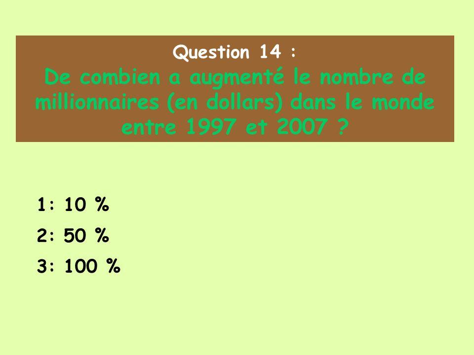 Question 14 : De combien a augmenté le nombre de millionnaires (en dollars) dans le monde entre 1997 et 2007 ? 1: 10 % 2: 50 % 3: 100 %