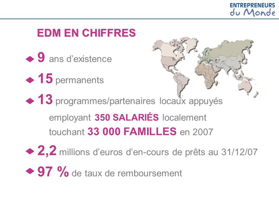 9 ans dexistence 15 permanents 13 programmes/partenaires locaux appuyés employant 350 SALARIÉS localement touchant 33 000 FAMILLES en 2007 2,2 million