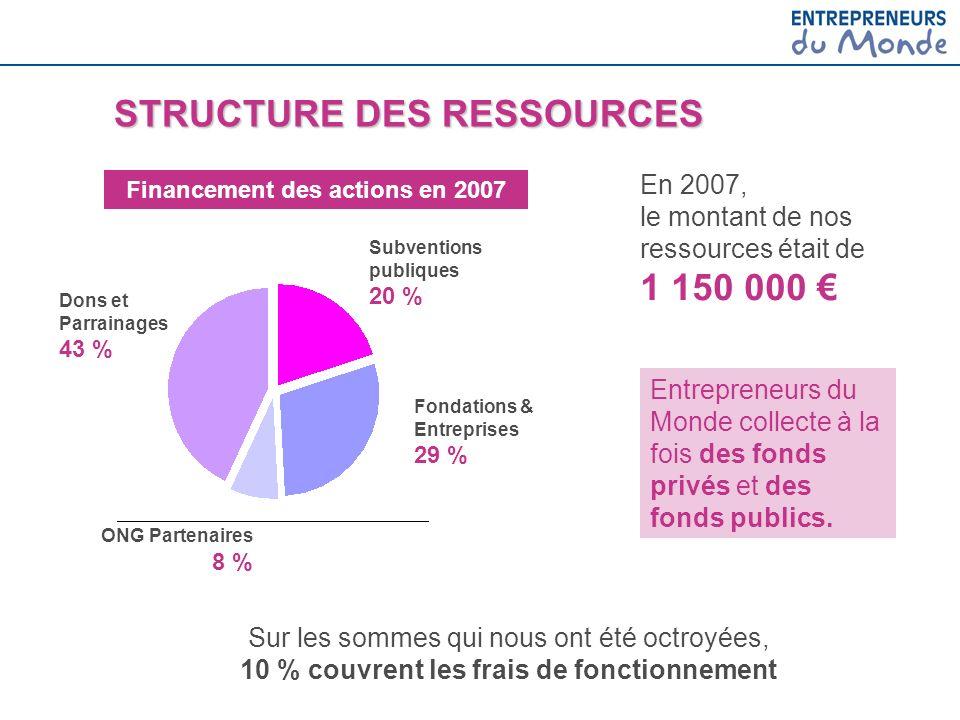 Entrepreneurs du Monde collecte à la fois des fonds privés et des fonds publics. Financement des actions en 2007 En 2007, le montant de nos ressources