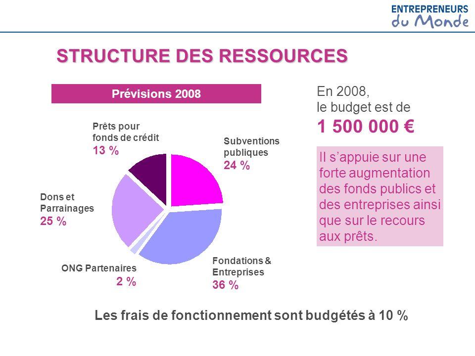 Prévisions 2008 STRUCTURE DES RESSOURCES ONG Partenaires 2 % Dons et Parrainages 25 % Subventions publiques 24 % Fondations & Entreprises 36 % En 2008