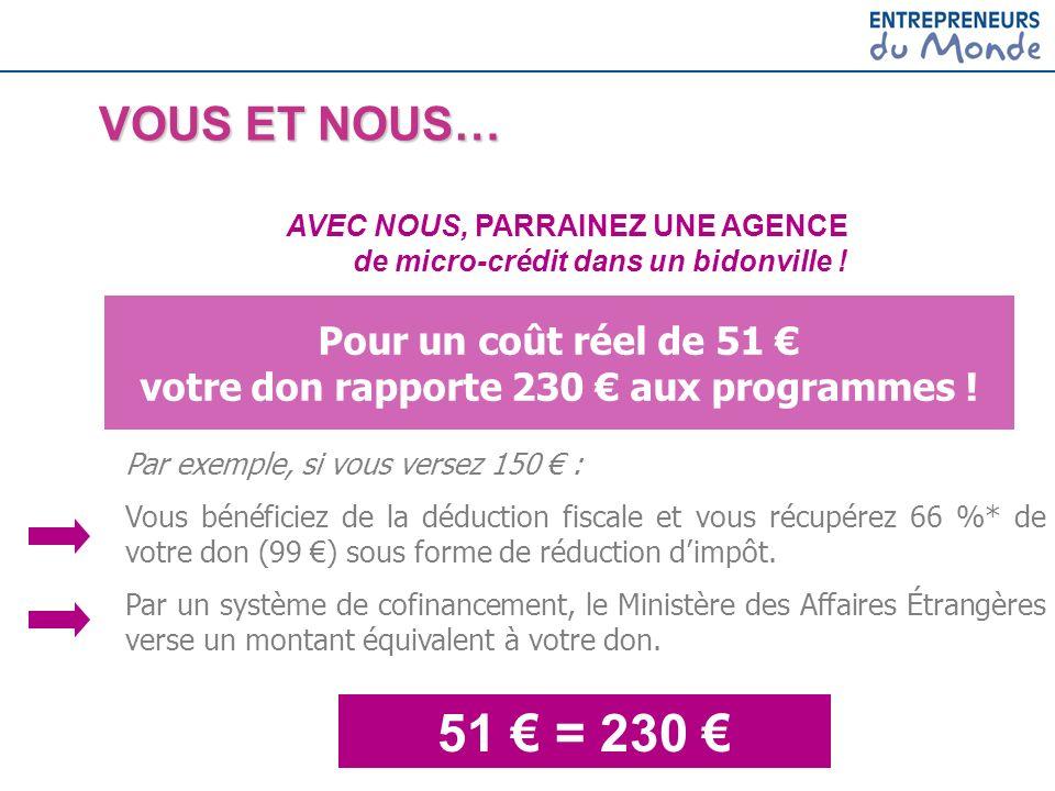 51 = 230 AVEC NOUS, PARRAINEZ UNE AGENCE de micro-crédit dans un bidonville ! Pour un coût réel de 51 votre don rapporte 230 aux programmes ! Par exem