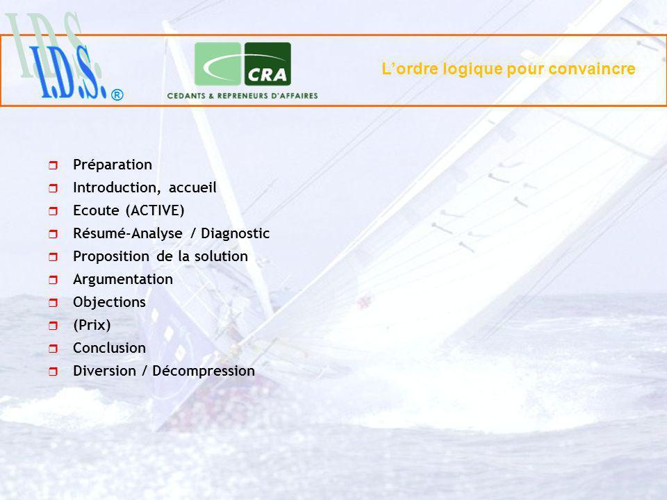 ® Préparation Introduction, accueil Ecoute (ACTIVE) Résumé-Analyse / Diagnostic Proposition de la solution Argumentation Objections (Prix) Conclusion