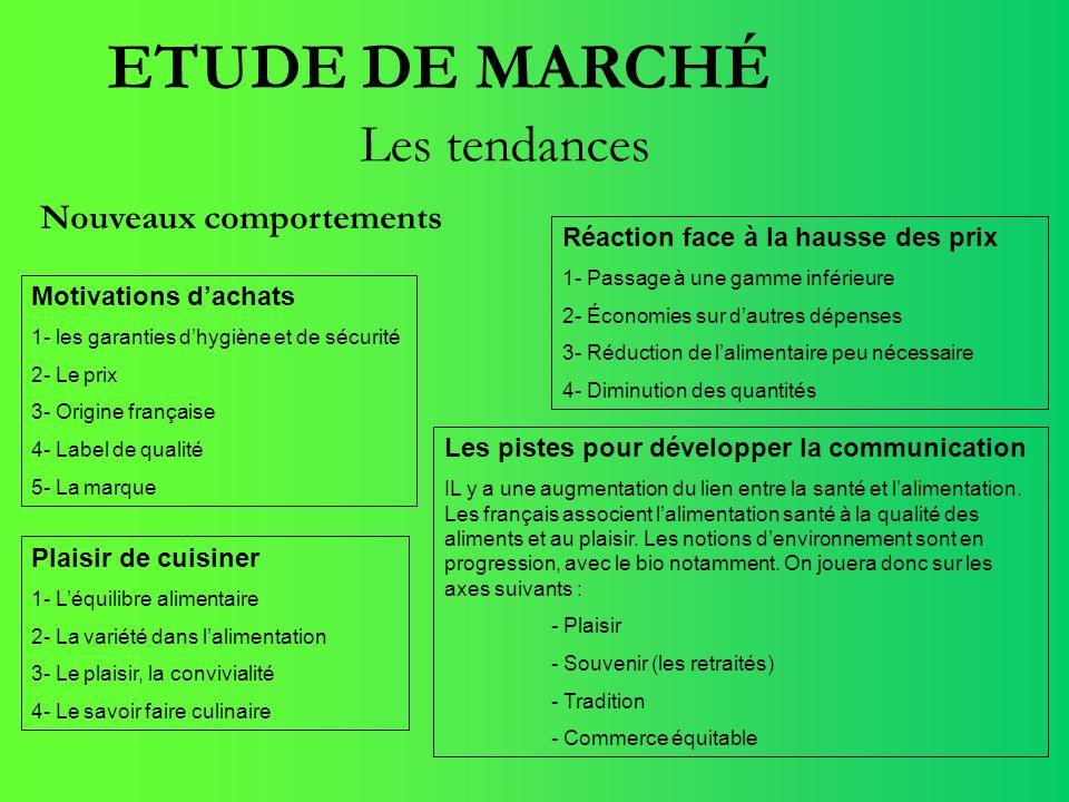 ETUDE DE MARCHÉ Les tendances Nouveaux comportements Motivations dachats 1- les garanties dhygiène et de sécurité 2- Le prix 3- Origine française 4- L