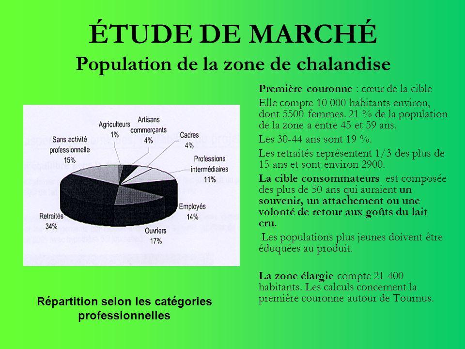 ÉTUDE DE MARCHÉ Population de la zone de chalandise Première couronne : cœur de la cible Elle compte 10 000 habitants environ, dont 5500 femmes. 21 %