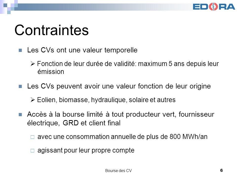 Bourse des CV6 Contraintes Les CVs ont une valeur temporelle Fonction de leur durée de validité: maximum 5 ans depuis leur émission Les CVs peuvent av