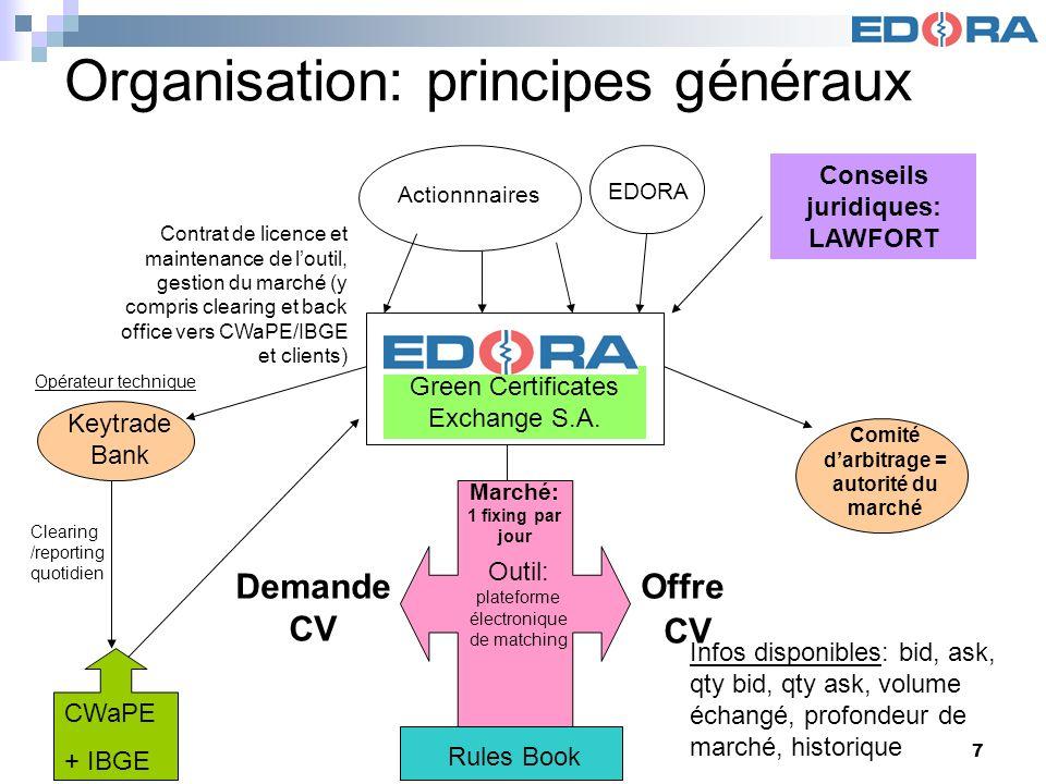 Bourse des CV7 Organisation: principes généraux Infos disponibles: bid, ask, qty bid, qty ask, volume échangé, profondeur de marché, historique Green