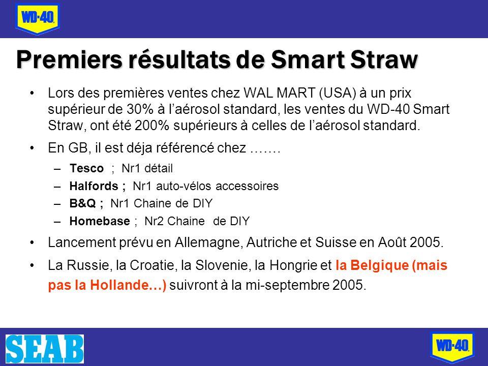 Lors des premières ventes chez WAL MART (USA) à un prix supérieur de 30% à laérosol standard, les ventes du WD-40 Smart Straw, ont été 200% supérieurs