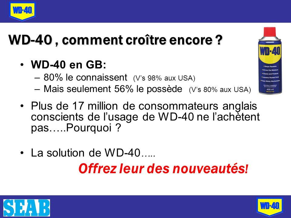 WD-40, comment croître encore ? WD-40 en GB: –80% le connaissent (Vs 98% aux USA) –Mais seulement 56% le possède (Vs 80% aux USA) Plus de 17 million d