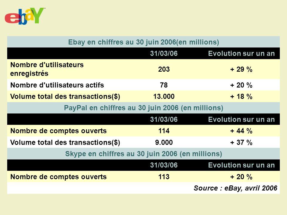Ebay en chiffres au 30 juin 2006(en millions) 31/03/06Evolution sur un an Nombre d utilisateurs enregistrés 203+ 29 % Nombre d utilisateurs actifs78+ 20 % Volume total des transactions($)13.000+ 18 % PayPal en chiffres au 30 juin 2006 (en millions) 31/03/06Evolution sur un an Nombre de comptes ouverts114+ 44 % Volume total des transactions($)9.000+ 37 % Skype en chiffres au 30 juin 2006 (en millions) 31/03/06Evolution sur un an Nombre de comptes ouverts113+ 20 % Source : eBay, avril 2006