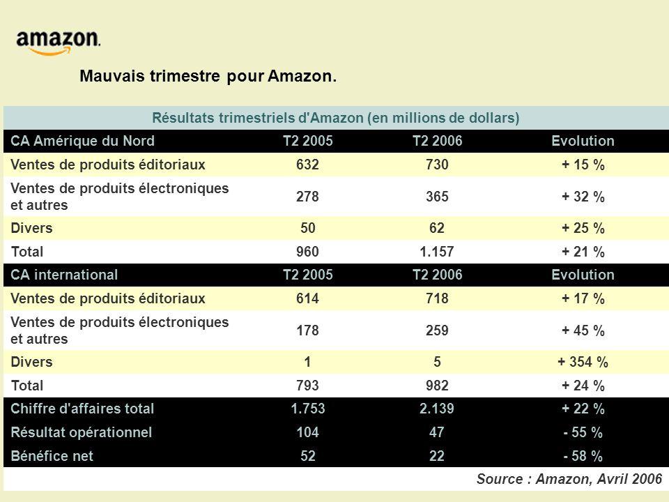 Résultats trimestriels d Amazon (en millions de dollars) CA Amérique du NordT2 2005T2 2006Evolution Ventes de produits éditoriaux632730+ 15 % Ventes de produits électroniques et autres 278365+ 32 % Divers5062+ 25 % Total9601.157+ 21 % CA internationalT2 2005T2 2006Evolution Ventes de produits éditoriaux614718+ 17 % Ventes de produits électroniques et autres 178259+ 45 % Divers15+ 354 % Total793982+ 24 % Chiffre d affaires total1.7532.139+ 22 % Résultat opérationnel10447- 55 % Bénéfice net5222- 58 % Source : Amazon, Avril 2006 Mauvais trimestre pour Amazon.