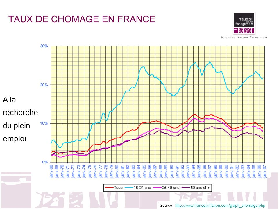 TAUX DE CHOMAGE EN FRANCE Source : http://www.france-inflation.com/graph_chomage.phphttp://www.france-inflation.com/graph_chomage.php A la recherche du plein emploi