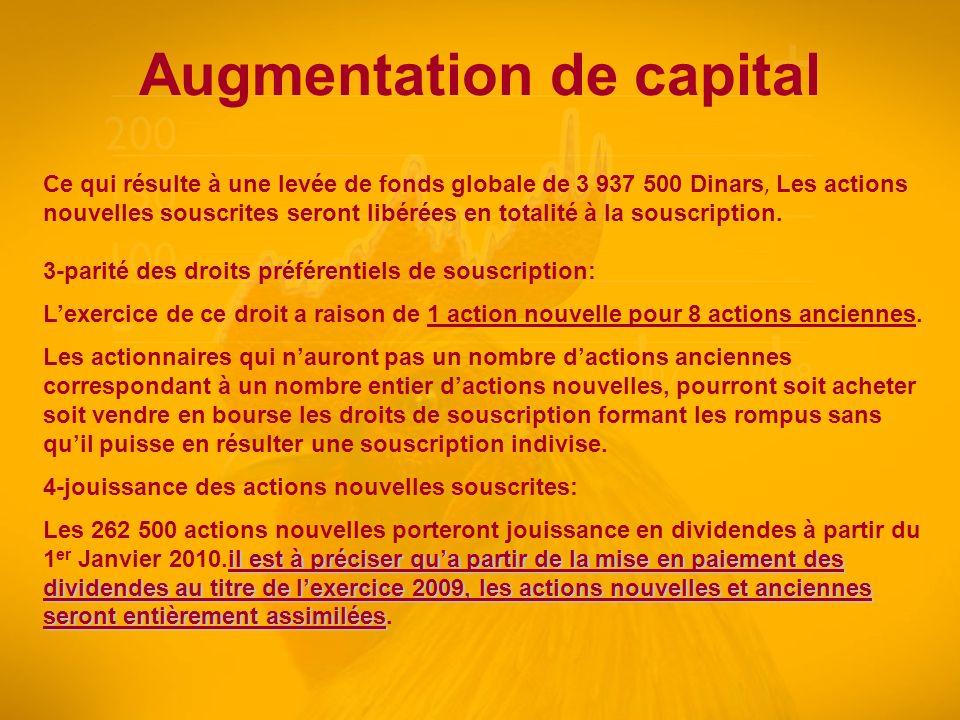 Ce qui résulte à une levée de fonds globale de 3 937 500 Dinars, Les actions nouvelles souscrites seront libérées en totalité à la souscription.