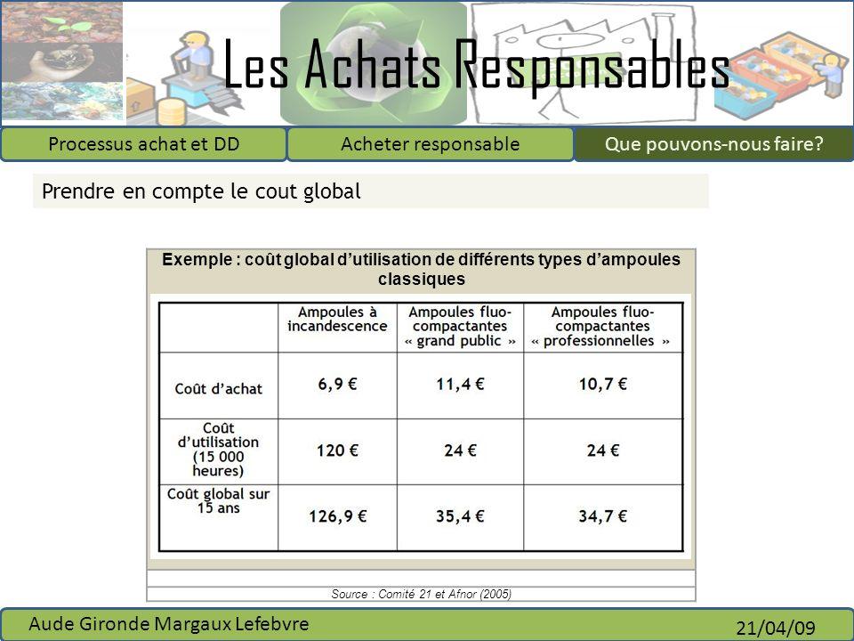 Les Achats Responsables Processus achat et DDAcheter responsableQue pouvons-nous faire? Aude Gironde Margaux Lefebvre 21/04/09 Que pouvons-nous faire?