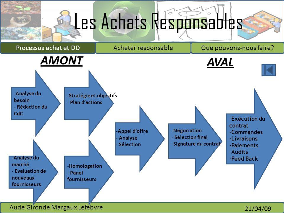 Les Achats Responsables Processus achat et DDAcheter responsableQue pouvons-nous faire? Aude Gironde Margaux Lefebvre 21/04/09 Processus achat et DD A
