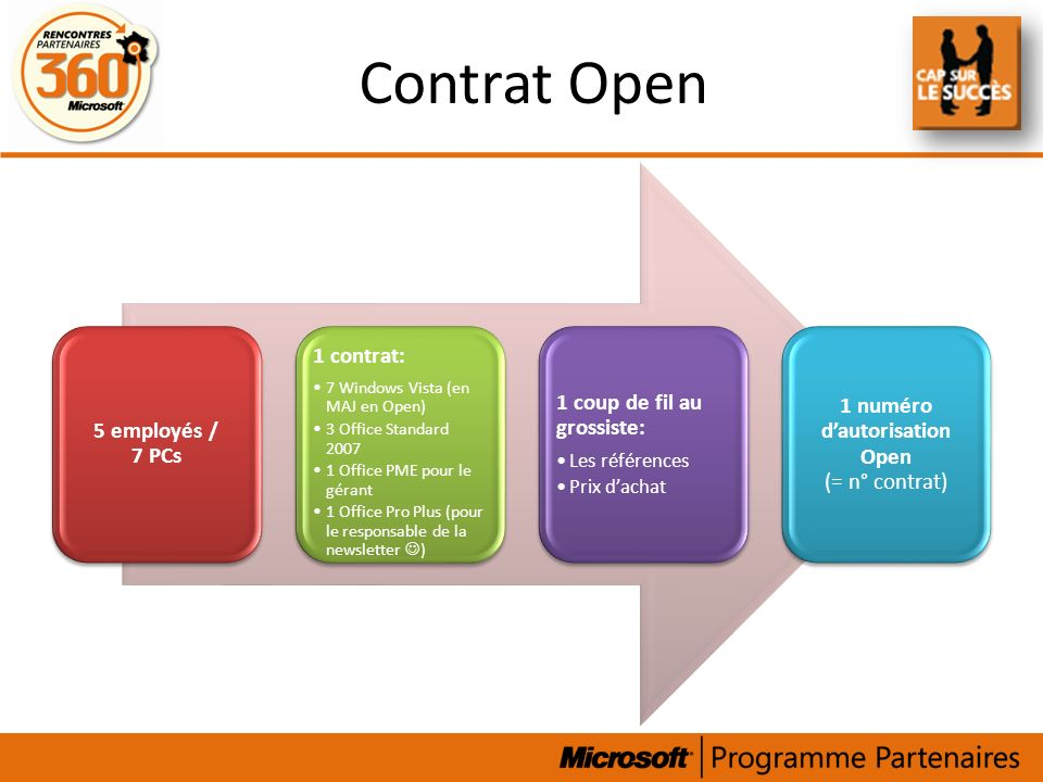 Contrat Open 5 employés / 7 PCs 1 contrat: 7 Windows Vista (en MAJ en Open) 3 Office Standard 2007 1 Office PME pour le gérant 1 Office Pro Plus (pour le responsable de la newsletter ) 1 coup de fil au grossiste: Les références Prix dachat 1 numéro dautorisation Open (= n° contrat)