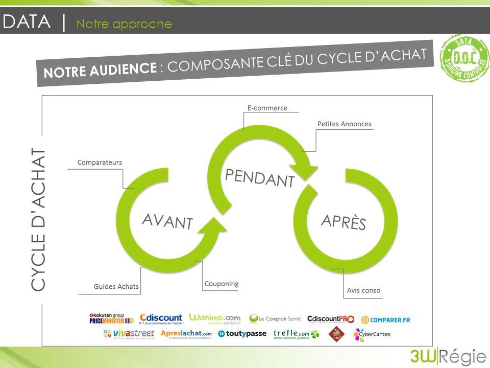 DATA | Notre approche NOTRE AUDIENCE : COMPOSANTE CLÉ DU CYCLE DACHAT
