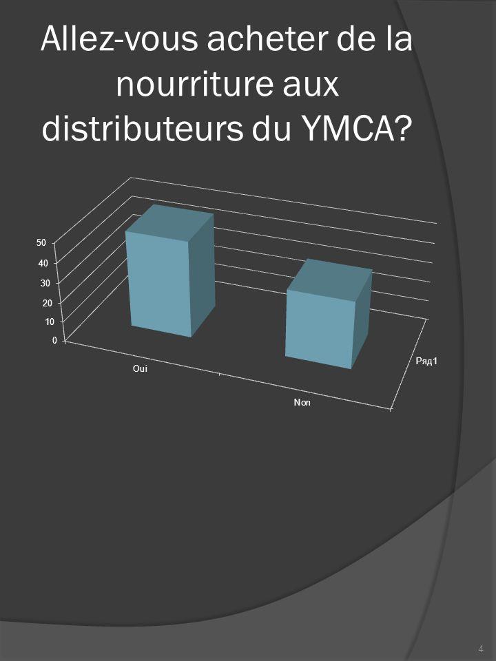 En moyenne, combien de fois par semaine allez vous acheter les produits des distributeurs du YMCA.