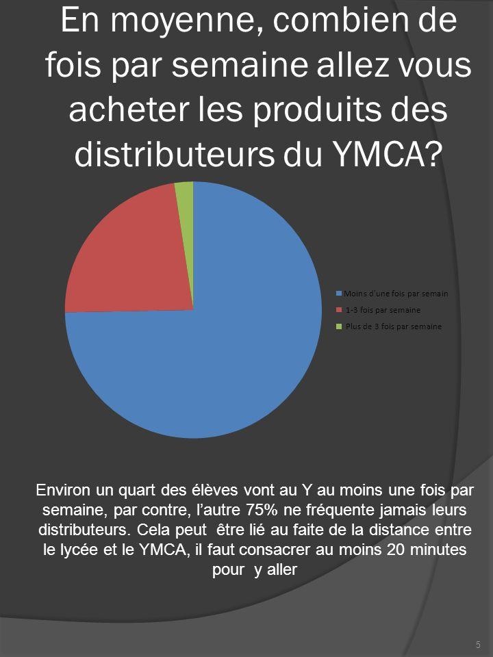 En moyenne, combien de fois par semaine allez vous acheter les produits des distributeurs du YMCA? Environ un quart des élèves vont au Y au moins une