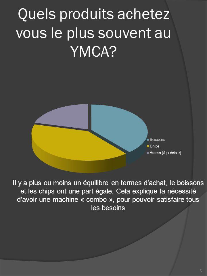 Quels produits achetez vous le plus souvent au YMCA? Il y a plus ou moins un équilibre en termes dachat, le boissons et les chips ont une part égale.