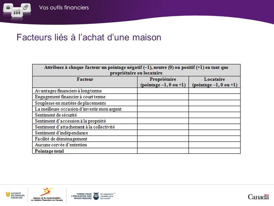 Facteurs liés à lachat dune maison