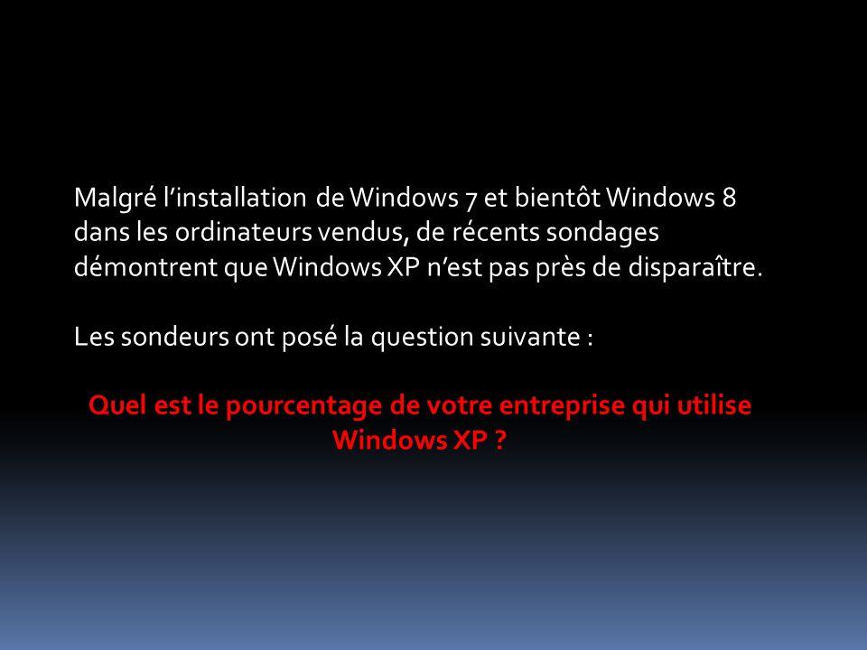 Malgré linstallation de Windows 7 et bientôt Windows 8 dans les ordinateurs vendus, de récents sondages démontrent que Windows XP nest pas près de disparaître.