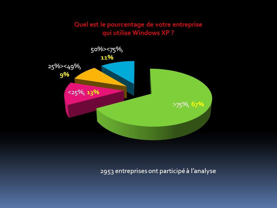 2953 entreprises ont participé à lanalyse Quel est le pourcentage de votre entreprise qui utilise Windows XP