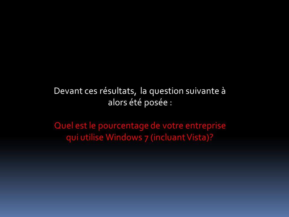 Devant ces résultats, la question suivante à alors été posée : Quel est le pourcentage de votre entreprise qui utilise Windows 7 (incluant Vista)