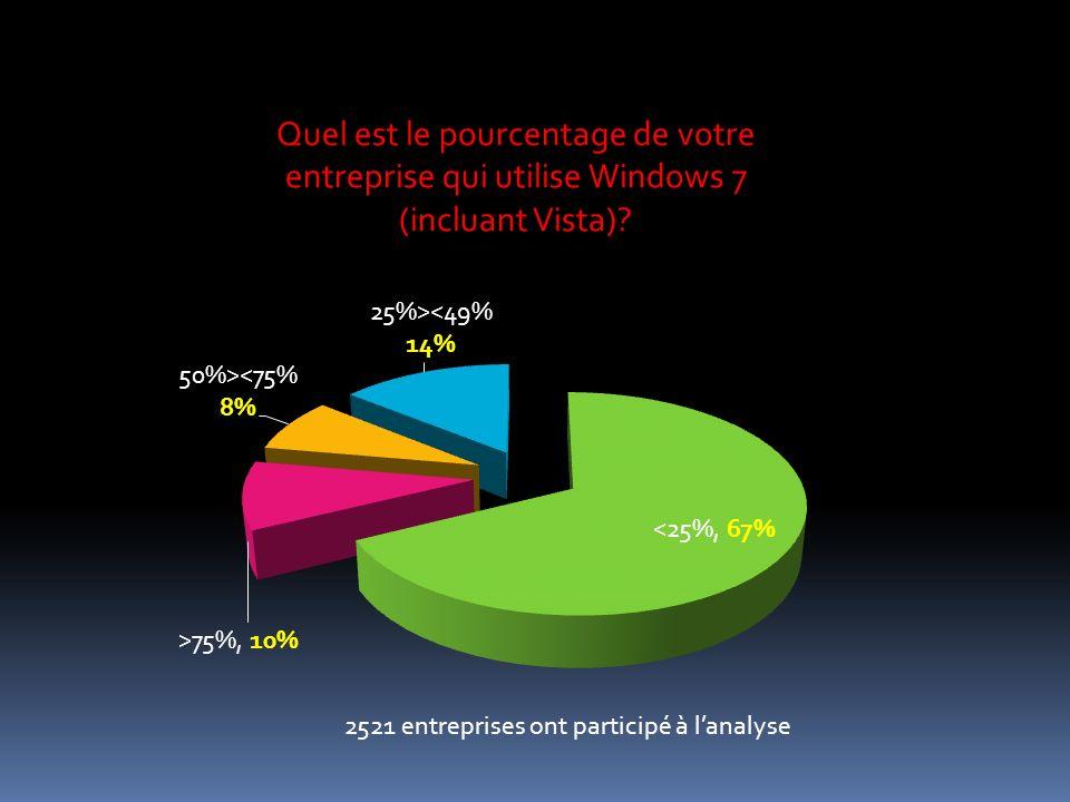 2521 entreprises ont participé à lanalyse