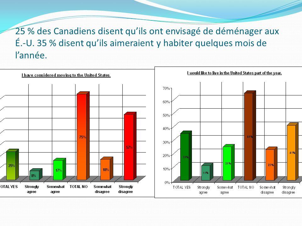 25 % des Canadiens disent quils ont envisagé de déménager aux É.-U. 35 % disent quils aimeraient y habiter quelques mois de lannée.