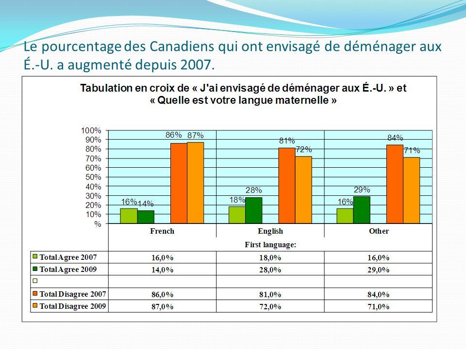 Le pourcentage des Canadiens qui ont envisagé de déménager aux É.-U. a augmenté depuis 2007.