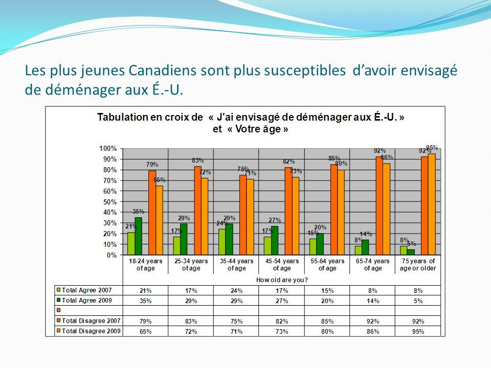 Les plus jeunes Canadiens sont plus susceptibles davoir envisagé de déménager aux É.-U.