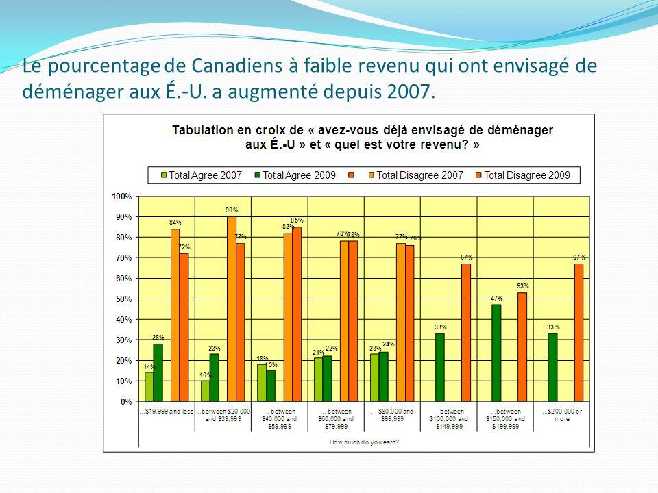 Le pourcentage de Canadiens à faible revenu qui ont envisagé de déménager aux É.-U. a augmenté depuis 2007.