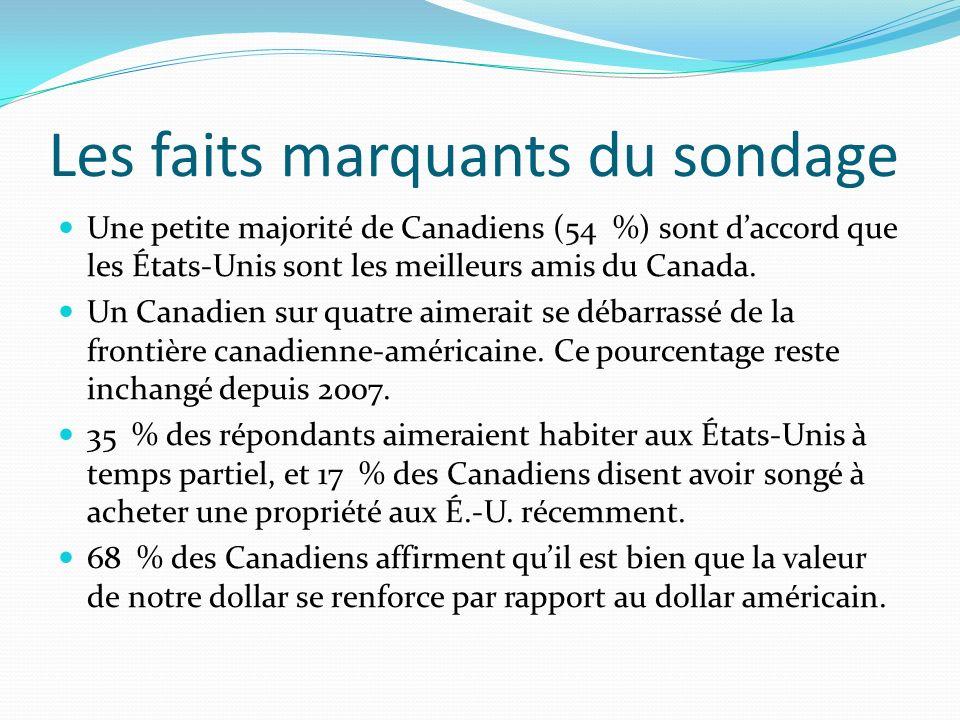 Les faits marquants du sondage Une petite majorité de Canadiens (54 %) sont daccord que les États-Unis sont les meilleurs amis du Canada. Un Canadien