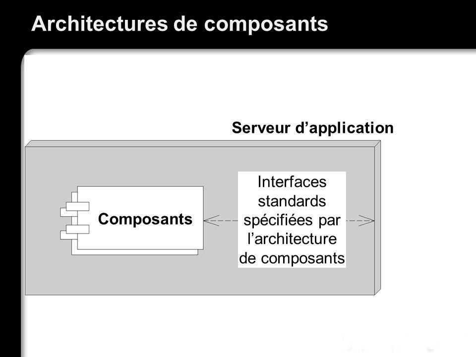 Architectures de composants Composants Serveur dapplication Interfaces standards spécifiées par larchitecture de composants