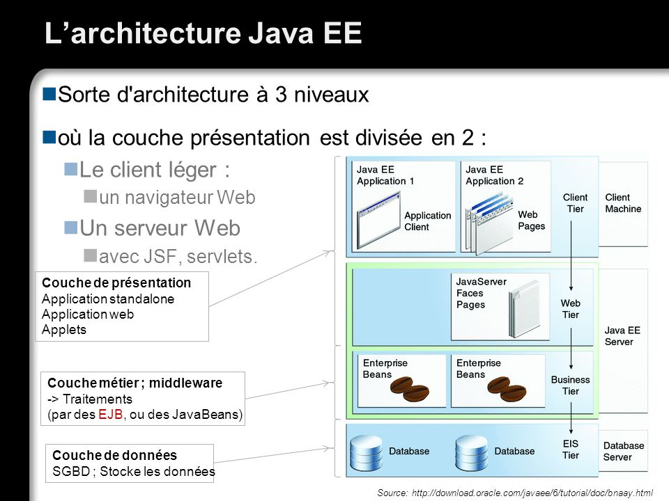 Larchitecture Java EE Sorte d'architecture à 3 niveaux où la couche présentation est divisée en 2 : Le client léger : un navigateur Web Un serveur Web