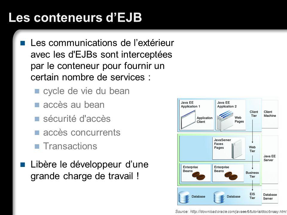 Les conteneurs dEJB Les communications de lextérieur avec les d'EJBs sont interceptées par le conteneur pour fournir un certain nombre de services : c
