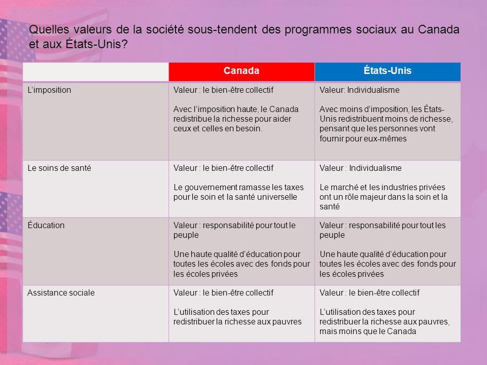 Quelles valeurs de la société sous-tendent des programmes sociaux au Canada et aux États-Unis? CanadaÉtats-Unis LimpositionValeur : le bien-être colle
