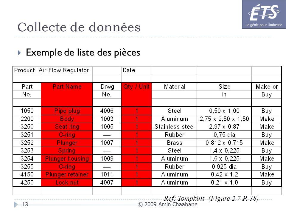 Collecte de données © 2009 Amin Chaabane13 Exemple de liste des pièces Ref: Tompkins (Figure 2.7 P. 38)